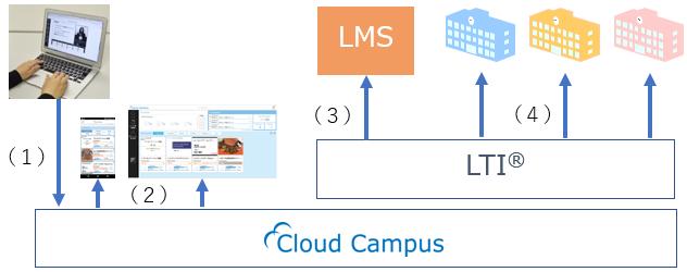 図2:LTI利用イメージ図